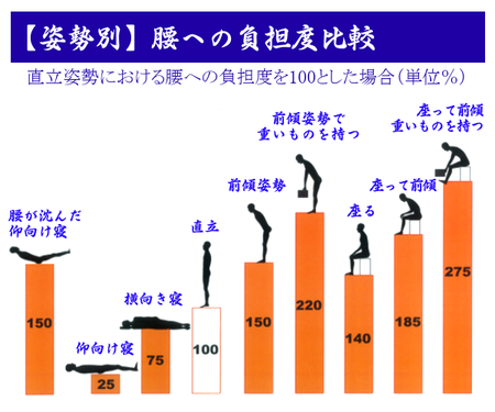 【姿勢別】腰の負担度比較