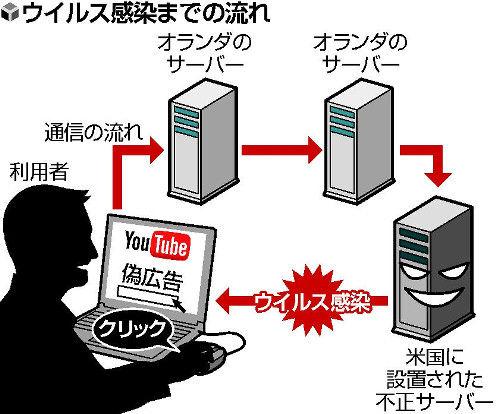 モテ国速報(*´ω`)YouTubeでウイルス感染4千人!「アドブロック」で感染防止できる模様偽広告クリックでパソコンをウイルス感染させる手口、オランダのサーバー経由かコメントするコメントトラックバック