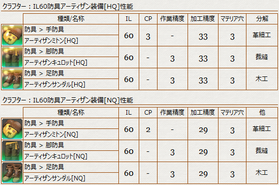 防具_クラフター_IL60_性能