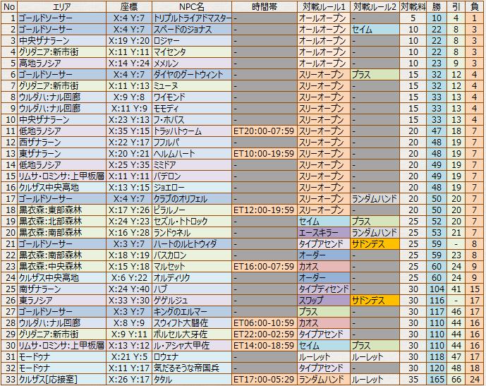 TT_対戦NPC_対戦料順