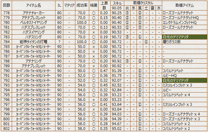 分解履歴_彫金_90-95