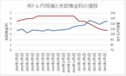 政策金利とFX長期2000