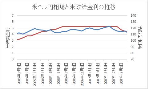 政策金利とFX長期2006