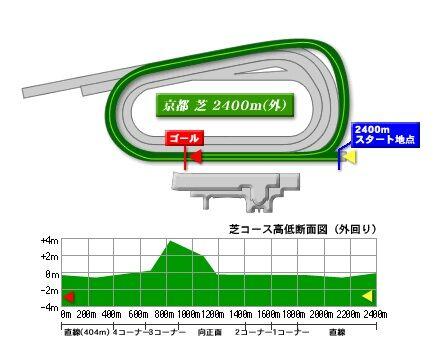 kyoto_turf_2400