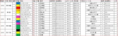 関東オークス1