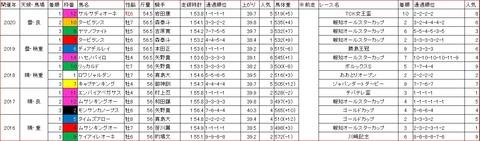 報知グランプリカップ1