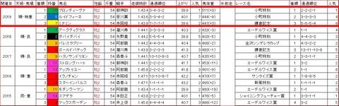ローレル賞3