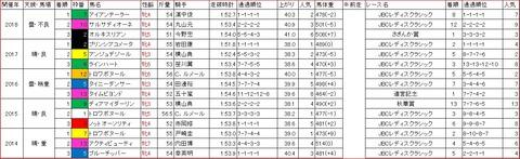 クイーン賞1