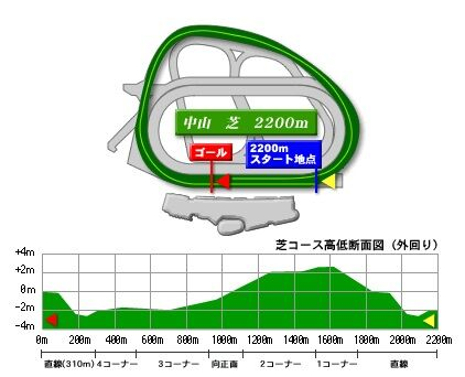 nakayama_turf_2200