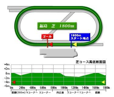 fukushima_turf_1800