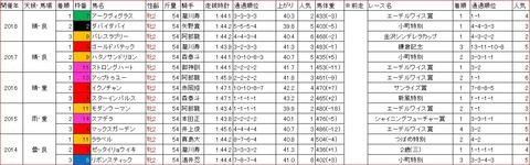 ローレル賞1