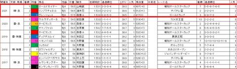報知グランプリカップ3