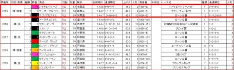 東京2歳優駿牝馬3