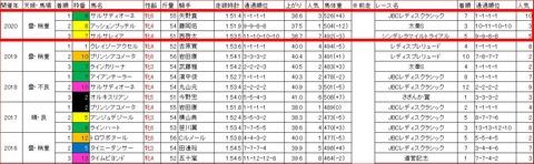 クイーン賞3