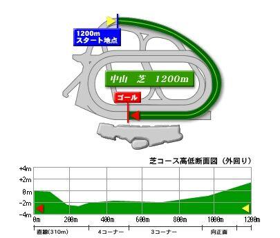 nakayama_turf_1200