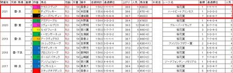 東京プリンセス賞3