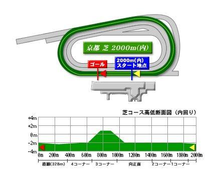 kyoto_turf_2000