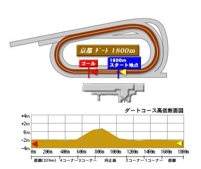 kyoto_dart_1800