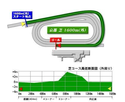 kyoto_turf_1600
