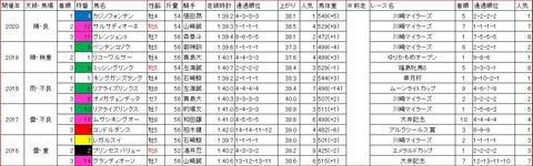 京成盃グランドマイラーズ1