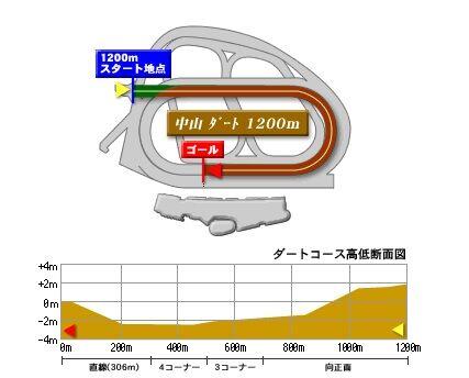 nakayama_dart_1200