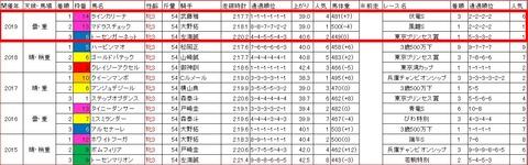 関東オークス3