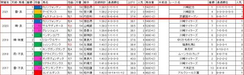 京成盃グランドマイラーズ3