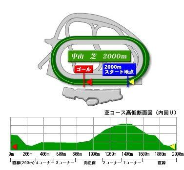 nakayama_turf_2000