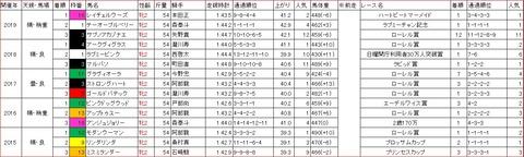 東京2歳優駿牝馬1