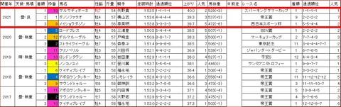 日本テレビ盃3