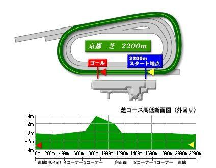 kyoto_turf_2200