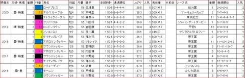 日本テレビ盃1