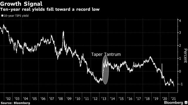 米国債金利の下落要因、FRBのパウエルですら「よくわからん」と回答。何が起こってるの?