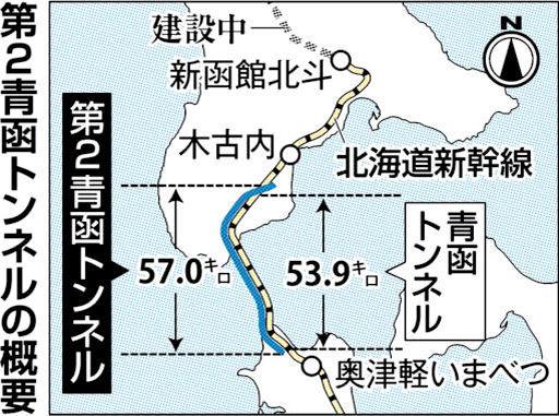 「2本目の青函トンネルを作ろう!」貨物線専用の第2青函トンネルの建設構想が浮上!