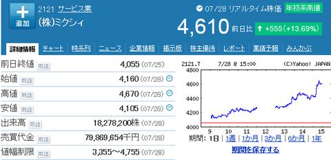 mixi株が年初来高値