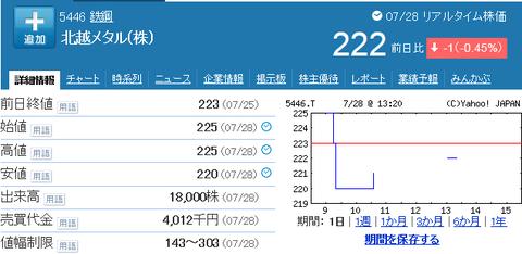 北越メタルの株価