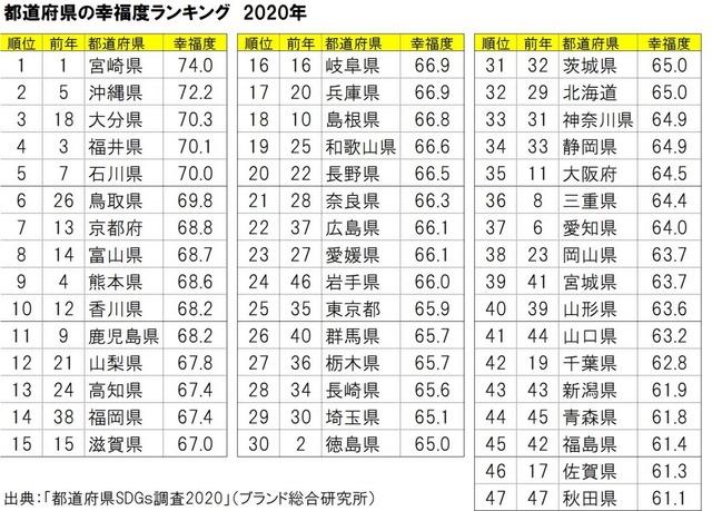 2020年版「都道府県の幸福度」ランキングをご覧ください→