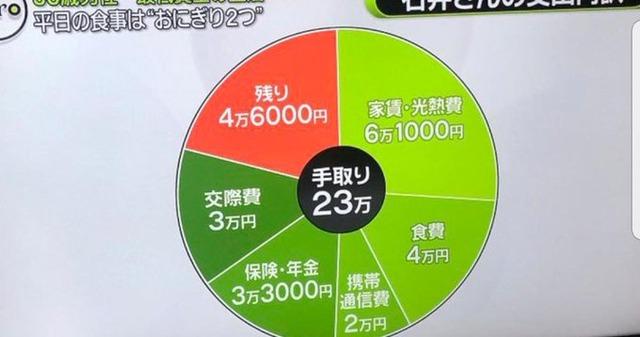 「平日の食事はおにぎり2つ」手取り23万円の生活をご覧ください⇒