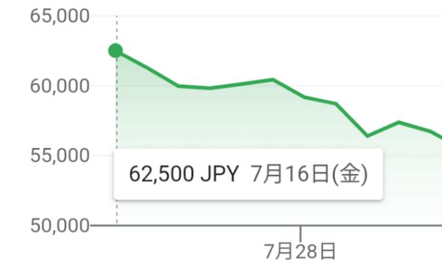 【悲報】任天堂、僅か1ヵ月で株価が1万円超値下がりしてしまう。一体なぜ!?