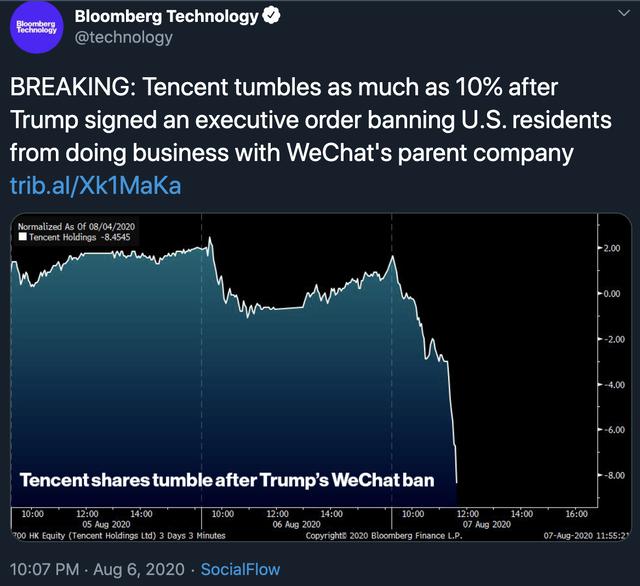 トランプ「テンセントと取引すんな」→一時10%超の株価暴落へ
