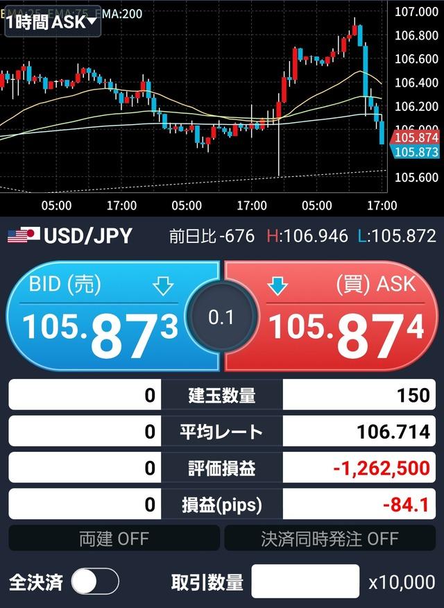 ワイ、FXでドル円106.7円150枚ロングのクソポジを掴んでしまい120万超の損失、絶望!