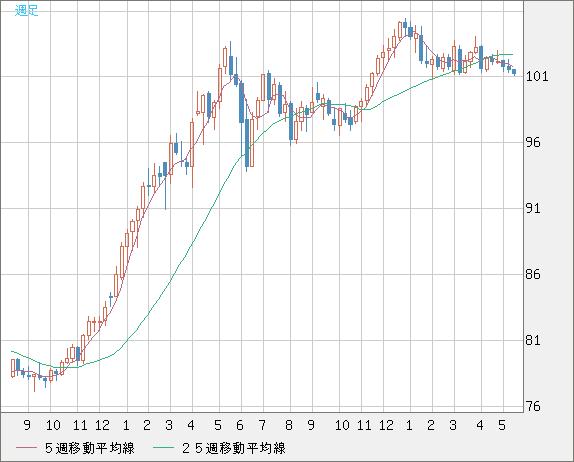 米ドル/円(USD/JPY)週足チャート