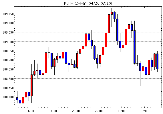 米ドル/円(USD/JPY)15分足チャート