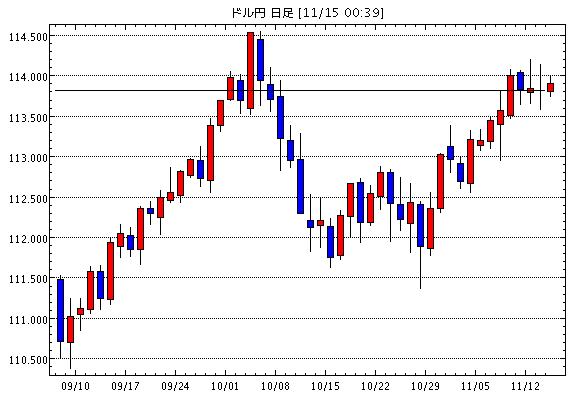 米ドル/円(USD/JPY)日足チャート