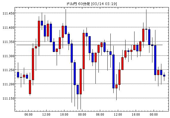 米ドル/円(USD/JPY)1時間足チャート