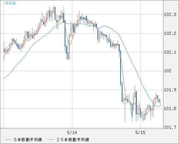米ドル/円(USD/JPY)30分足チャート