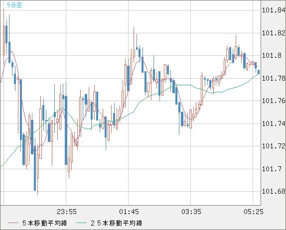 米ドル/円(USD/JPY)5分足チャート