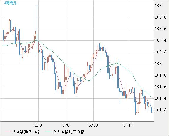 米ドル/円(USD/JPY)4時間足チャート