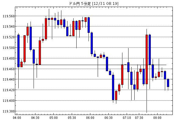 [予想]東京時間の米ドルの見通し  / ドル円は119円半ば、昨日のNY午後のレンジ内でやや重い / 12月…他、今日これからのドル円見通し