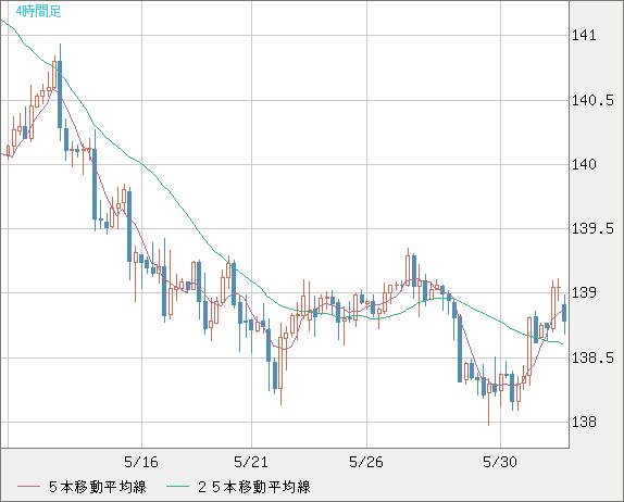 ユーロ/円(EUR/JPY)4時間足チャート